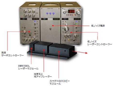 縦モード単一/波長安定化/狭帯域/モードホップフリー  Vescent 周波数安定化半導体レーザー(デモ機あり)