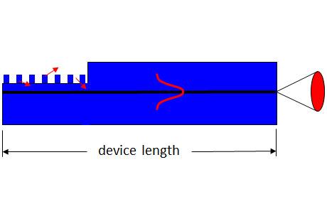 縦モード単一/波長安定化/狭幅域/モードホップフリー