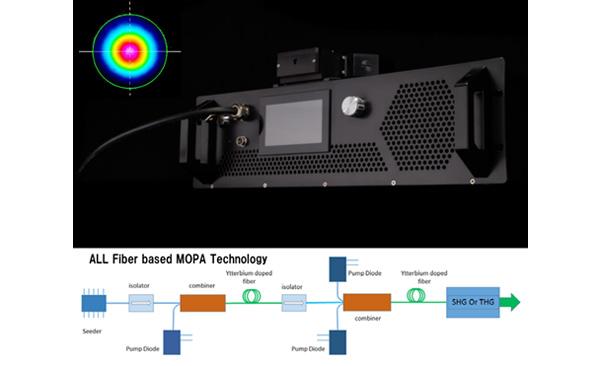 最高性能の近赤外域CWファイバーレーザー用増幅器(ファイバーアンプ)