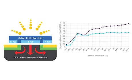 高出力UV LED