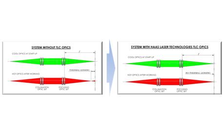 オプティクス  HAAS 熱レンズ効果補正レンズ(TLC、コリメーター)